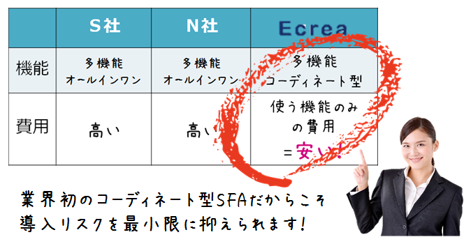 業界初コーディネート型SFA「Ecrea」