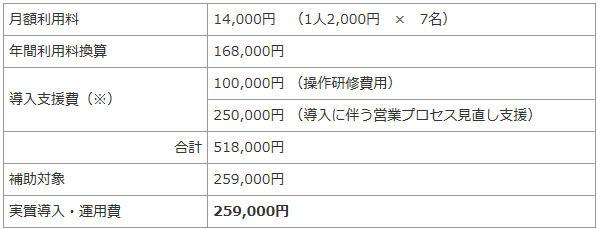 IT導入補助金計算例