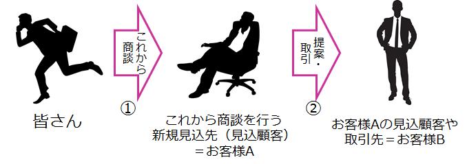 営業パーソンの仮説構築イメージ