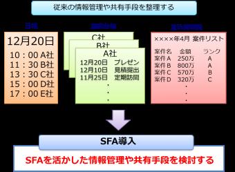 SFA活用方法検討
