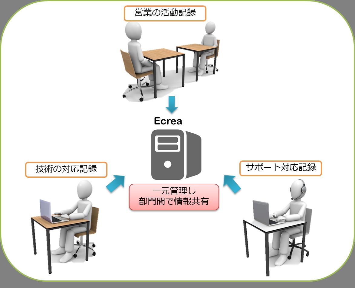 SFA部門間情報一元化